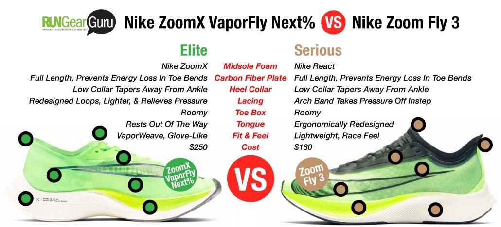 Alexander Graham Bell Reducción de precios reporte  Nike ZoomX VaporFly NEXT% Vs Nike Zoom Fly 3 | MultiSport Mojo
